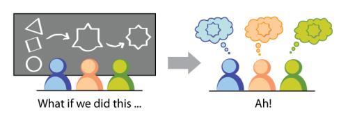 Agile Inception Objetivo