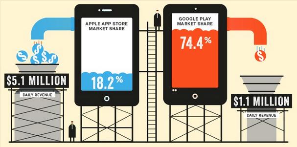 App Store Apple vs Google Play