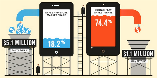 App Store Apple vs Google Play