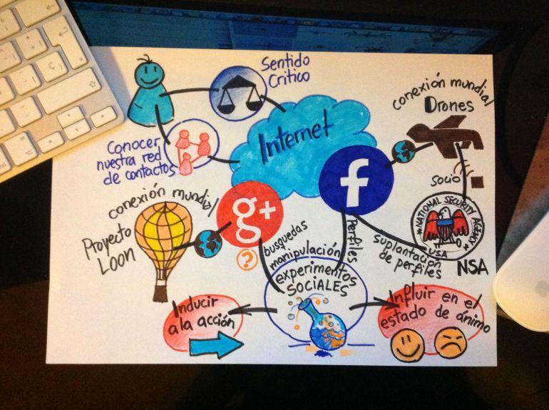 Facebook, Google y los Experimentos de Psicología Social