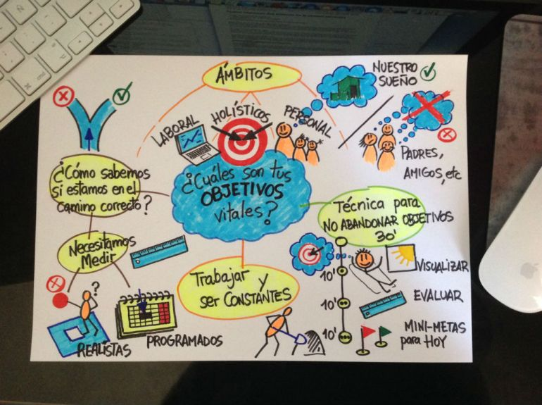 ¿Cuáles son tus objetivos vitales? Mapa mental