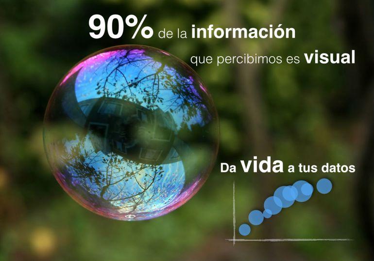 El 90% de la información es visual