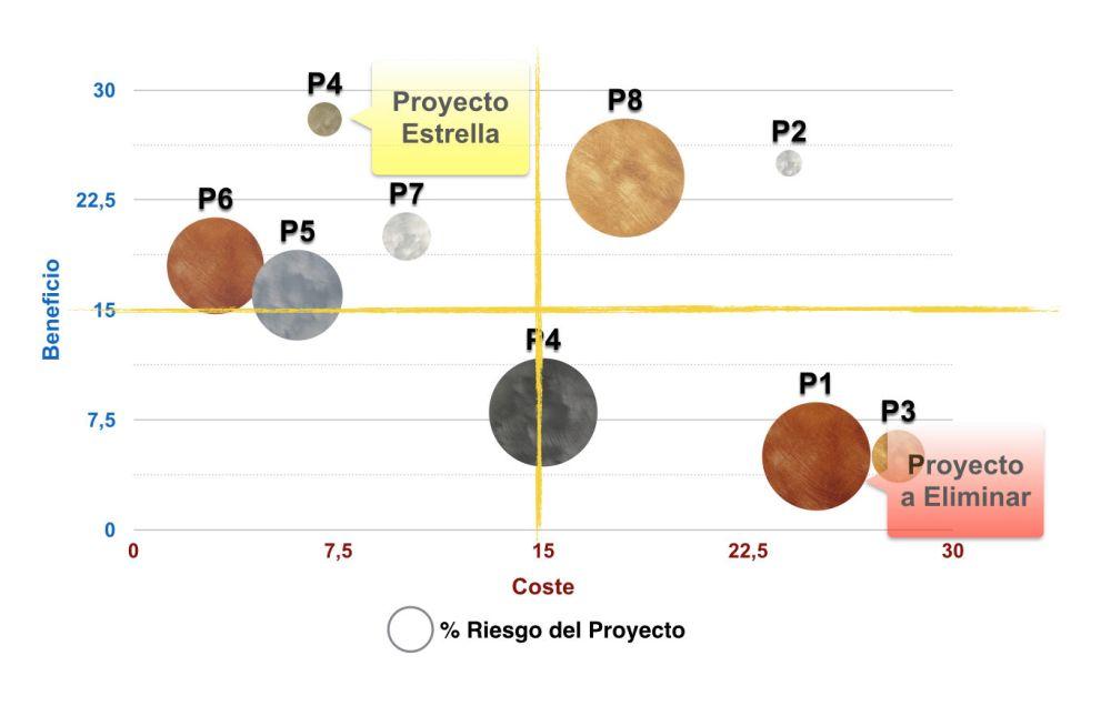 Información visual (I). Gráficos de burbujas (2/2)