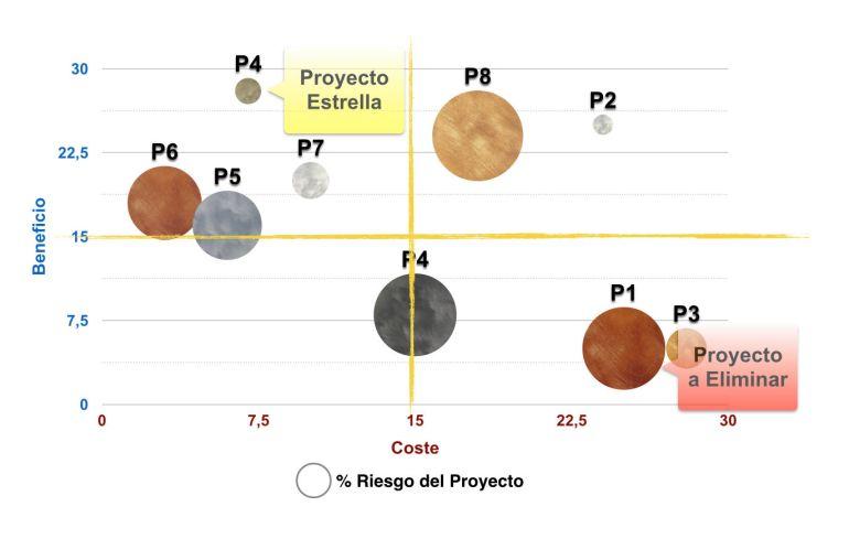 """Ejemplo de Gráfico de """"Burbujas"""" en el cual se distinguen perfectamente diferentes zonas con un significado muy claro."""