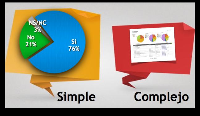 Simple frente a Complejo