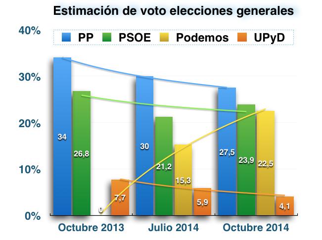 Intención de voto datos del CIS