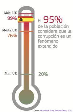 Termómetro de la corrupción en España. El 95% de la población considera que la corrupción es un fenómeno extendido.