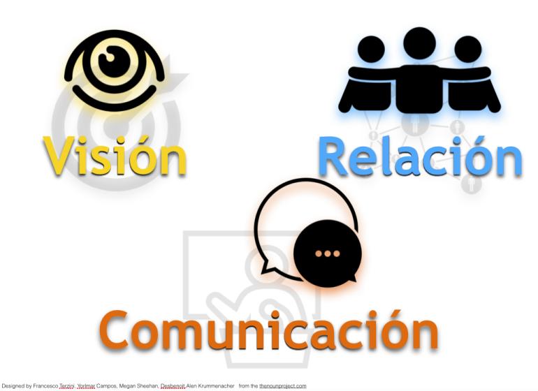¿Cómo coordinar un equipo? Los tres elementos: visión, relación y comunicación.