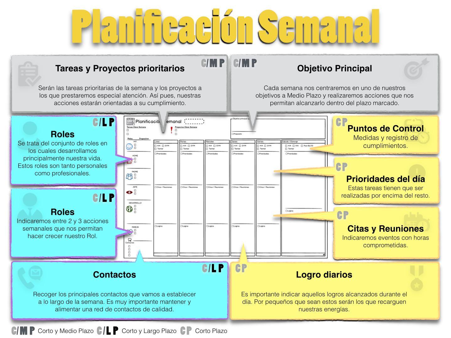 Perfecto Planificación De Plantilla De Programación Modelo ...