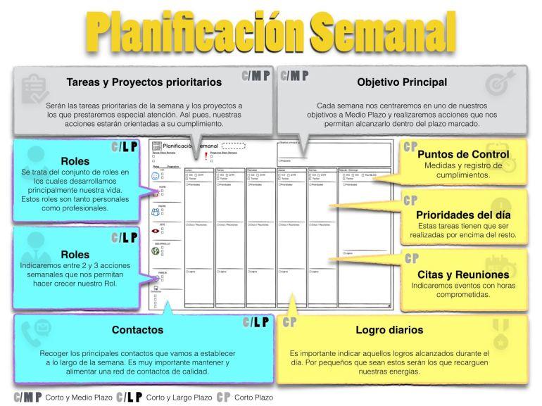 Planificación Semanal. Estructuración de la hoja de planificación semanal.