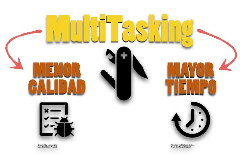 La multitarea implica la disminución de la calidad y el aumento del tiempo de entrega