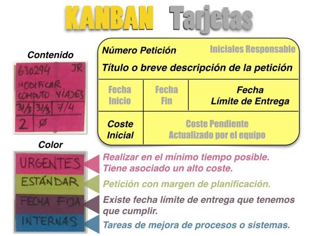KANBAN - Evolución - Cambios en las Tarjetas