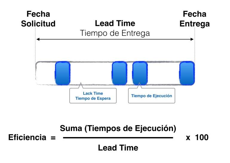Eficiencia es el cociente entre nuestro tiempo de ejecución y nuestro Lead Time