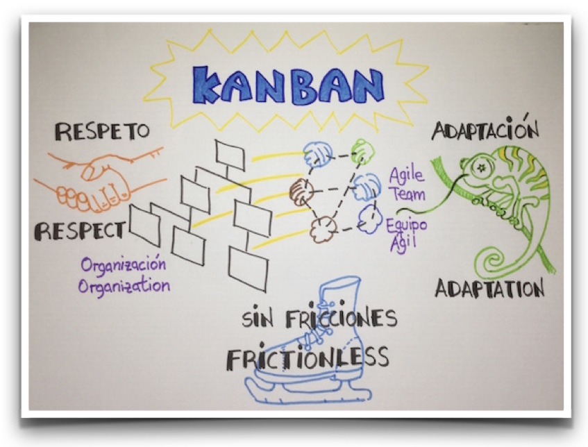 Conferencia Lean Kanban SE Madrid 2015 (2/4)