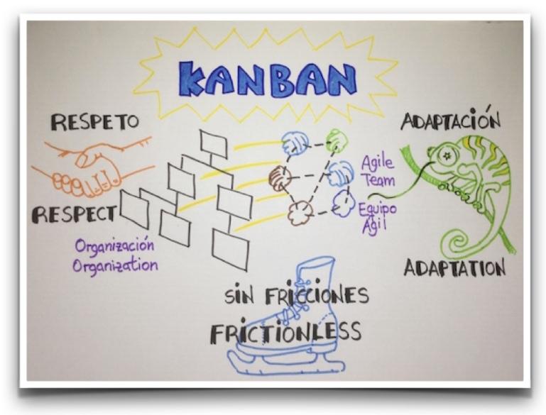 Kanban es un método que respeta la estructura actual y se adapta a la organización sin crear fricciones innecesarias.