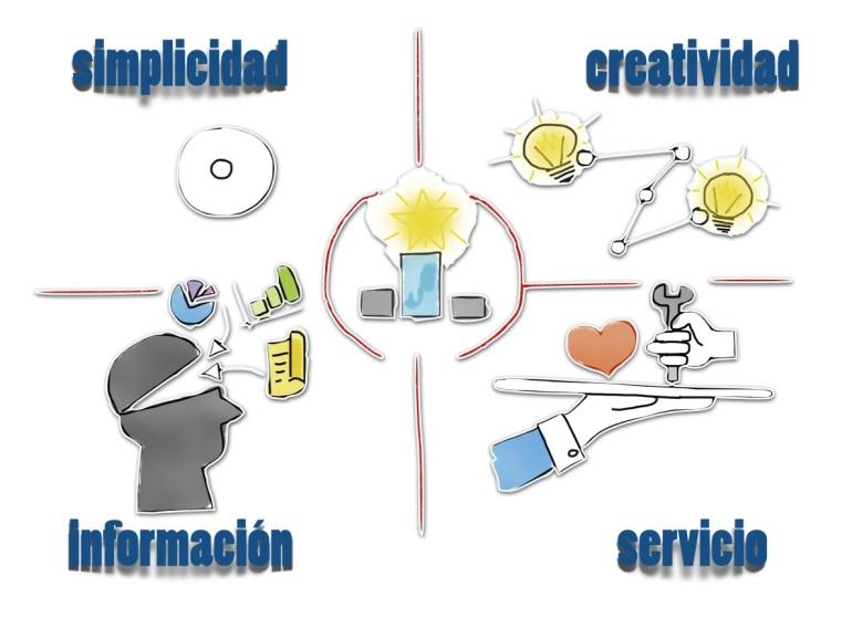 Hábitos de un Líder: Simplicidad, Creatividad, Dominio de la Información y vocación de servicio