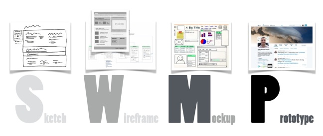 Sketch, Wireframe, Mockup, Prototype