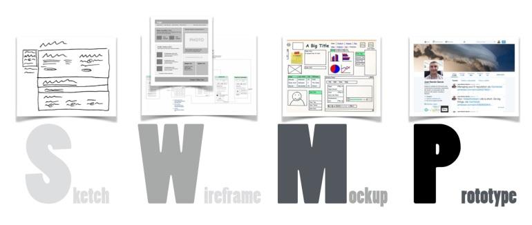 Sketch, Wireframe, Mockup, Prototype