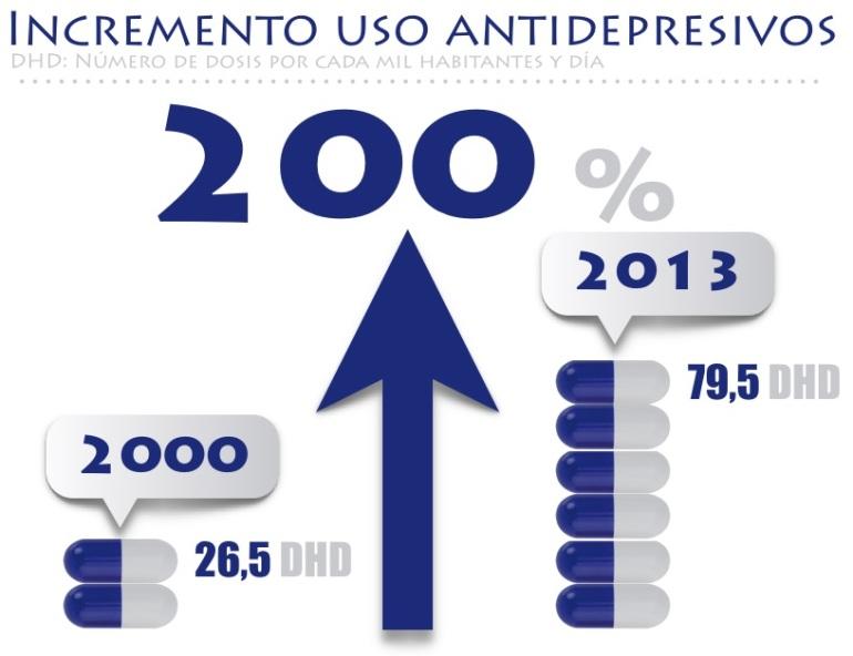 incremento del uso de antidepresivos
