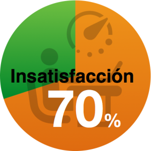 2016 Insatisfacción laboral del 70% en España
