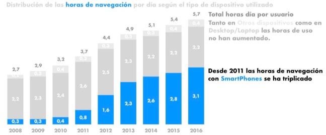 Gráfico resultado diapositiva 2