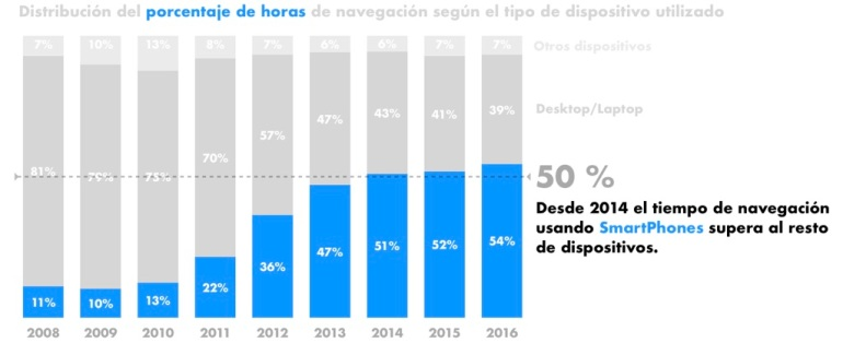 Gráfico resultado diapositiva 3