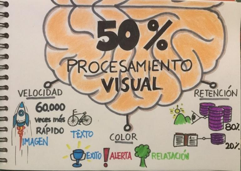 Mapa visual
