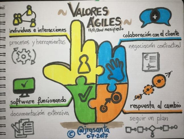 Valores del Manifiesto Ágil 17/02/2001