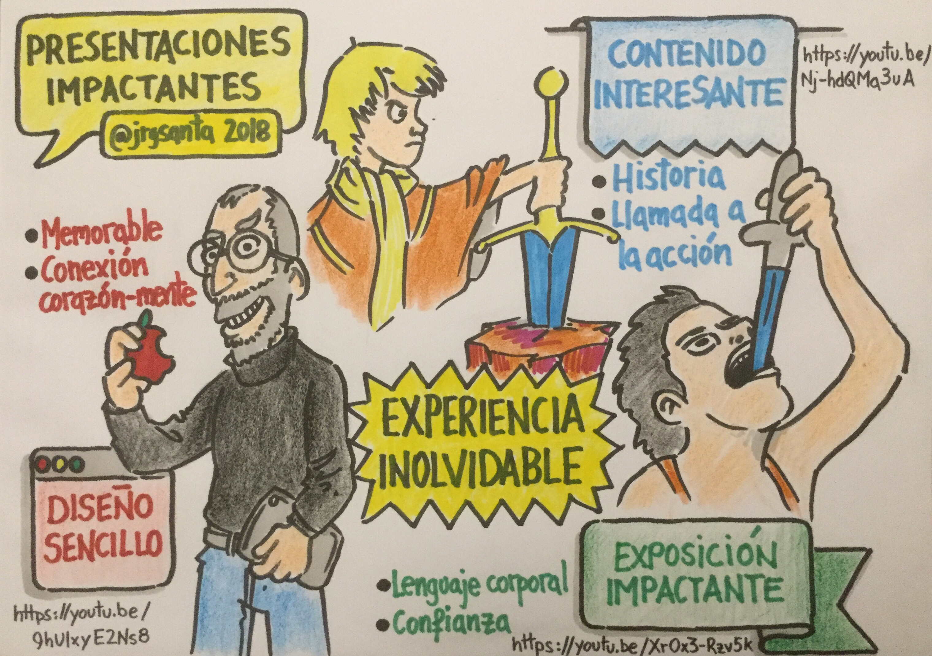 Presentaciones Impactantes. Visual Thinking