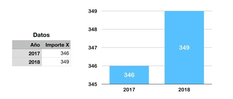 Ejemplo gráfico mala referencia visual