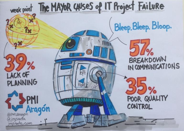 Principales causas de fracaso en proyectos de IT