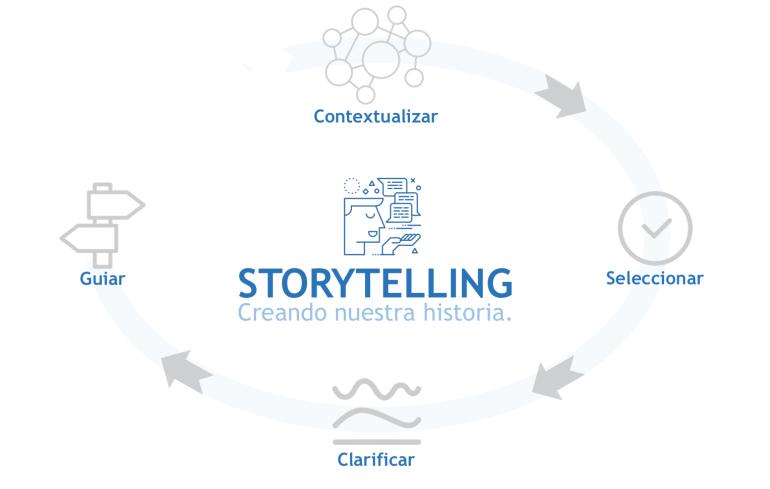StoryTelling: Ciclo de la visualización de datos