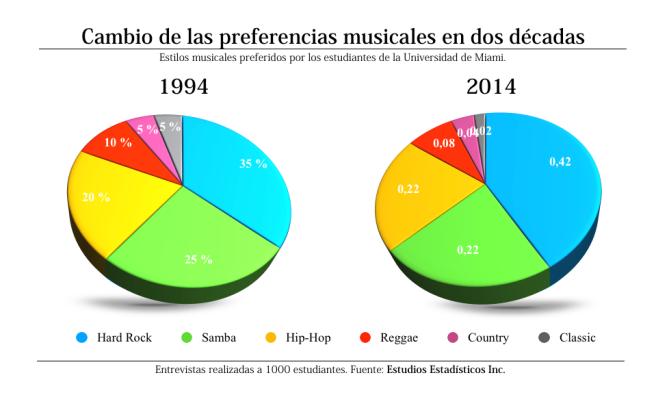 Ejemplo de visualización. ¿Qué opinas de este gráfico?