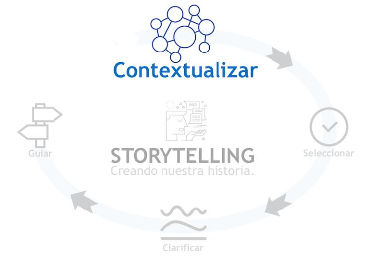 Contextualizar: Primer fase del ciclo del StoryTelling