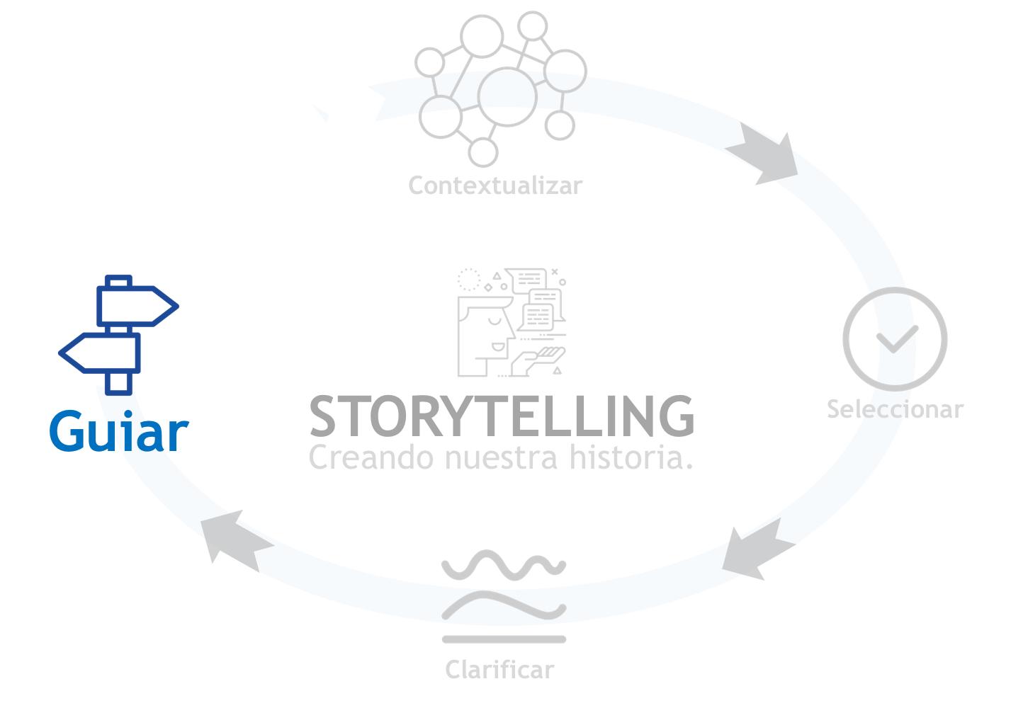 Guiar: Cuarta fase del ciclo del StoryTelling