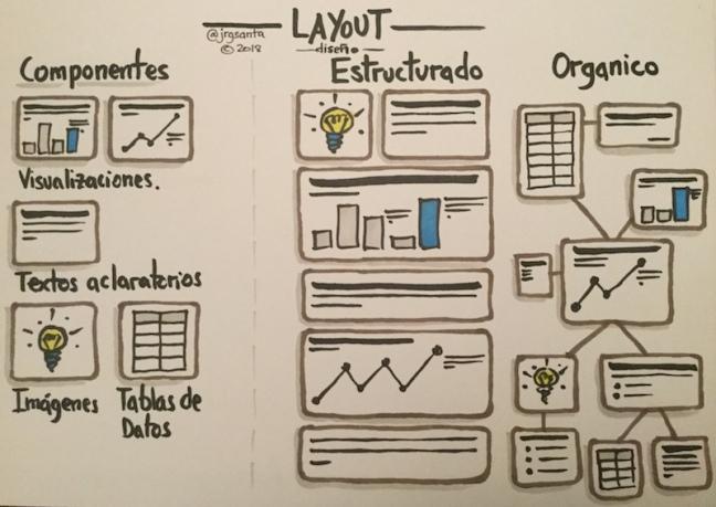 Tipos de Layout de Visualizaciones de Datos