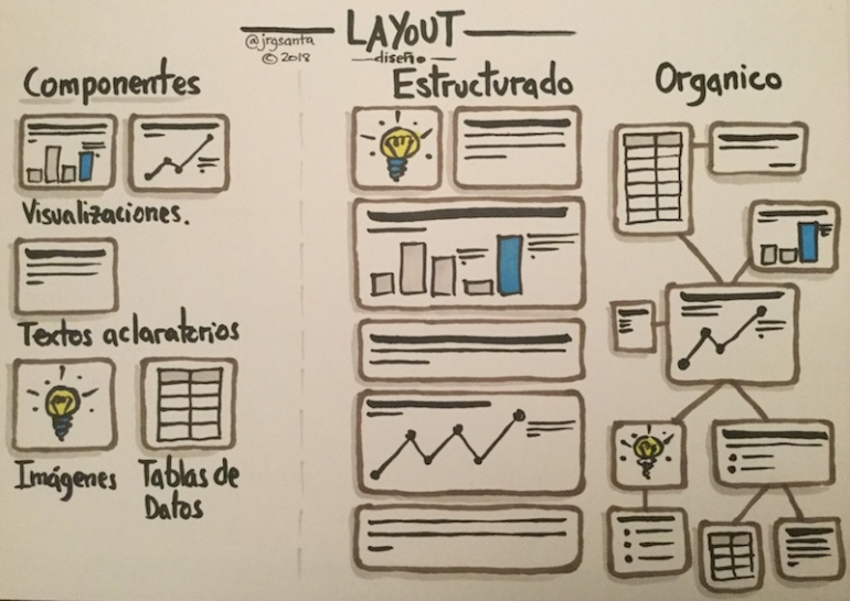 Tipos de Layout de Visualizaciones de Datos