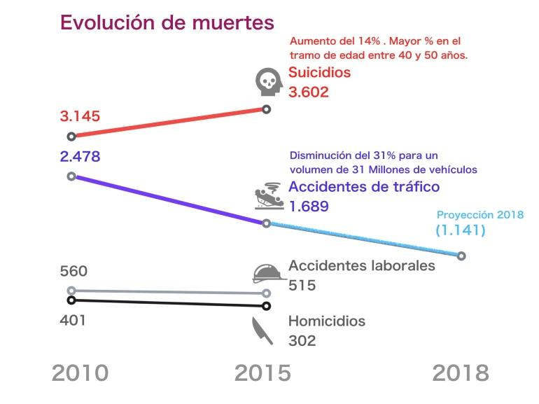 Gráfico de muertes por diferentes causas. Datos INE