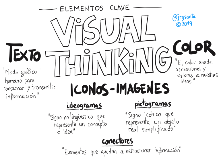 Visual Thinking. Sólo TEXTO