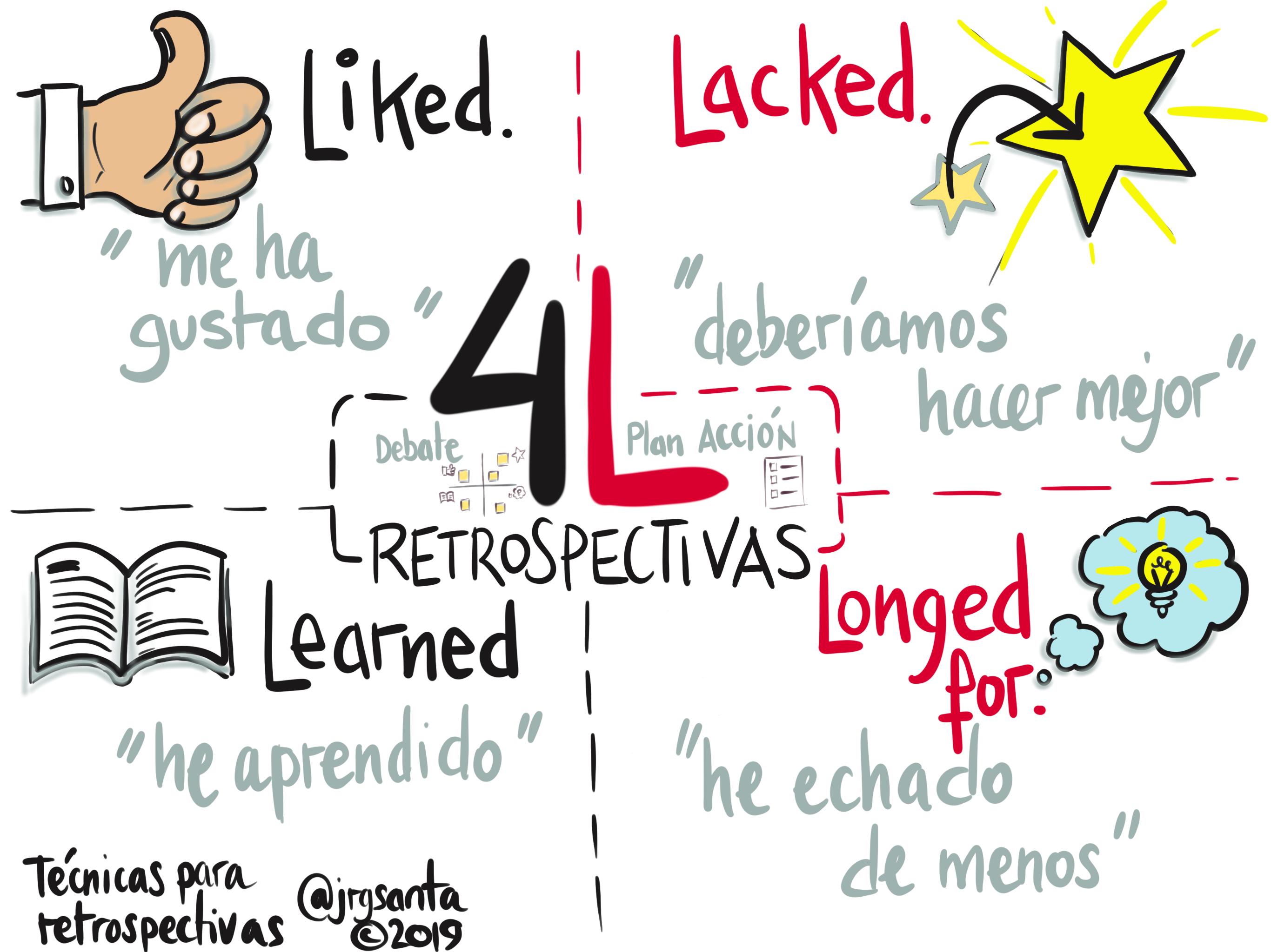 Sketchnote sobre la técnica 4L para retrospectivas