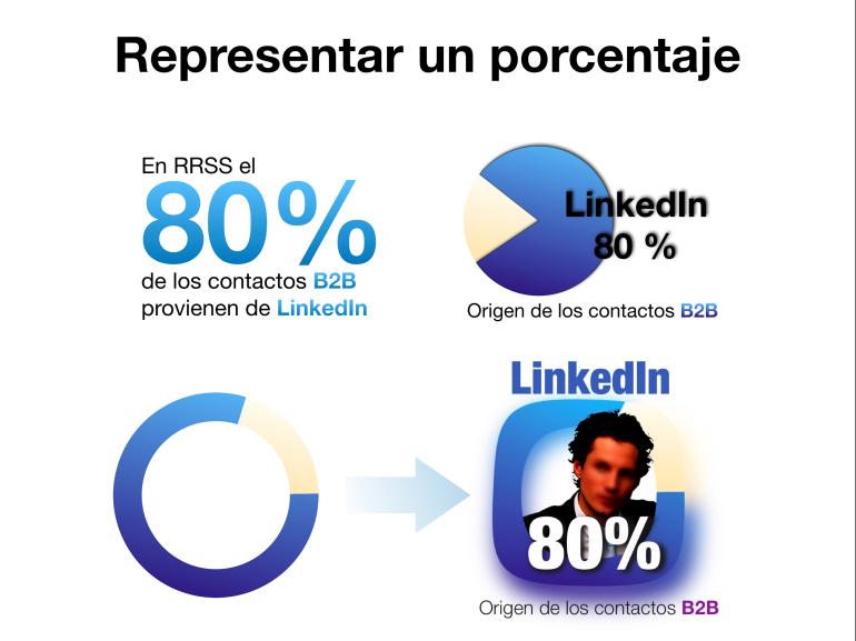 Diversas formas de representar un porcentaje en una presentación