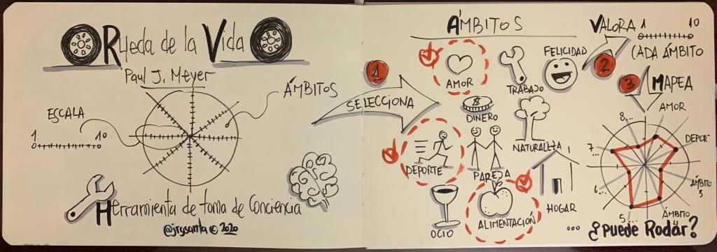 """SketchNote Inicial """"La rueda de la Vida"""""""