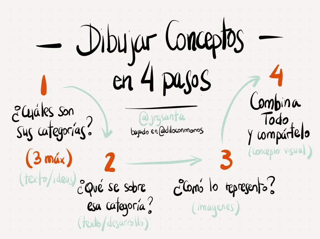 Dibujar conceptos en 4 pasos