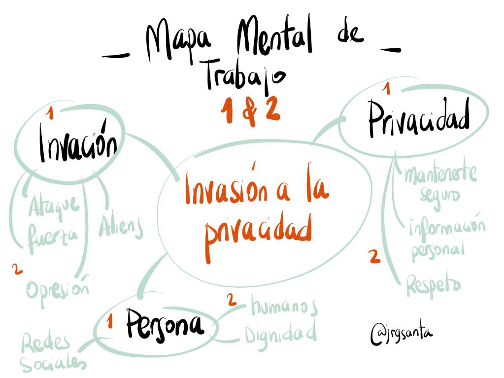 Dibujar conceptos en 4 pasos - Mapa Mental