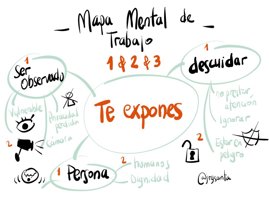 Dibujar conceptos en 4 pasos - Mapa Mental 2